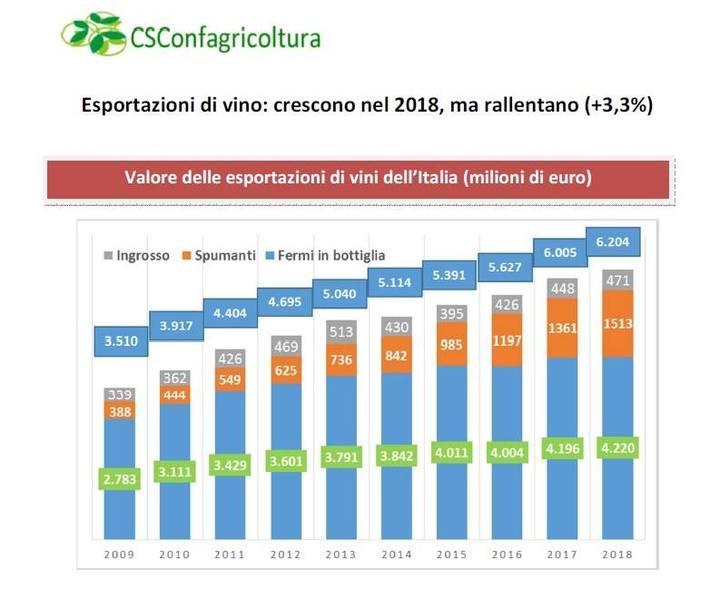 Esportazioni di vino: crescono nel 2018, ma rallentano (+3,3%)
