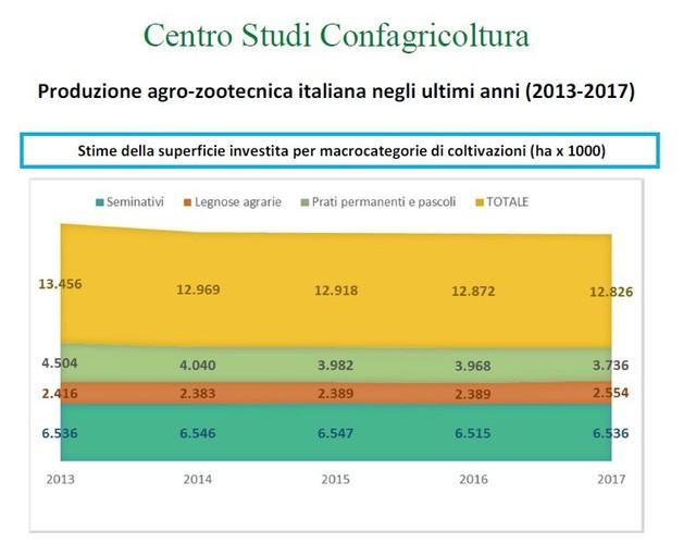 Produzione agro-zootecnica italiana negli ultimi anni (2013-2017)